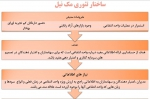 بازکاوی تئوری های دستوری حسابداری